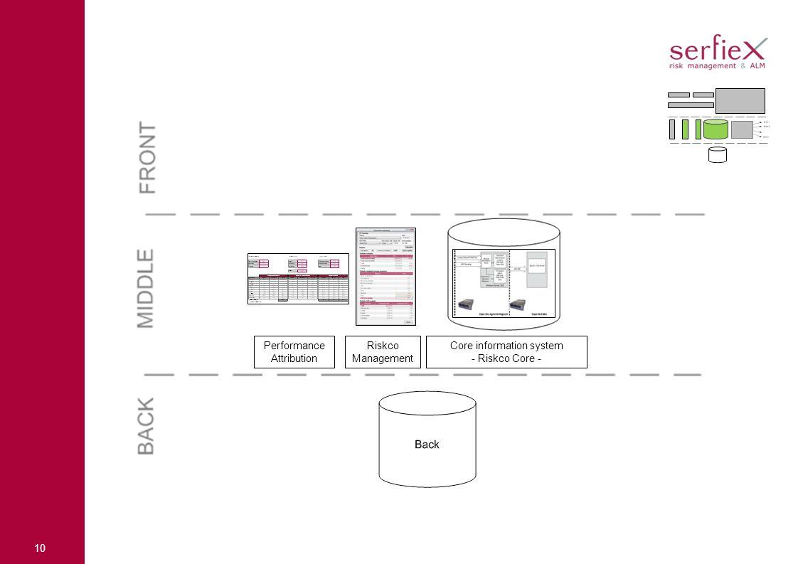 10 Performance Attribution Riskco Management Core information system - Riskco Core -