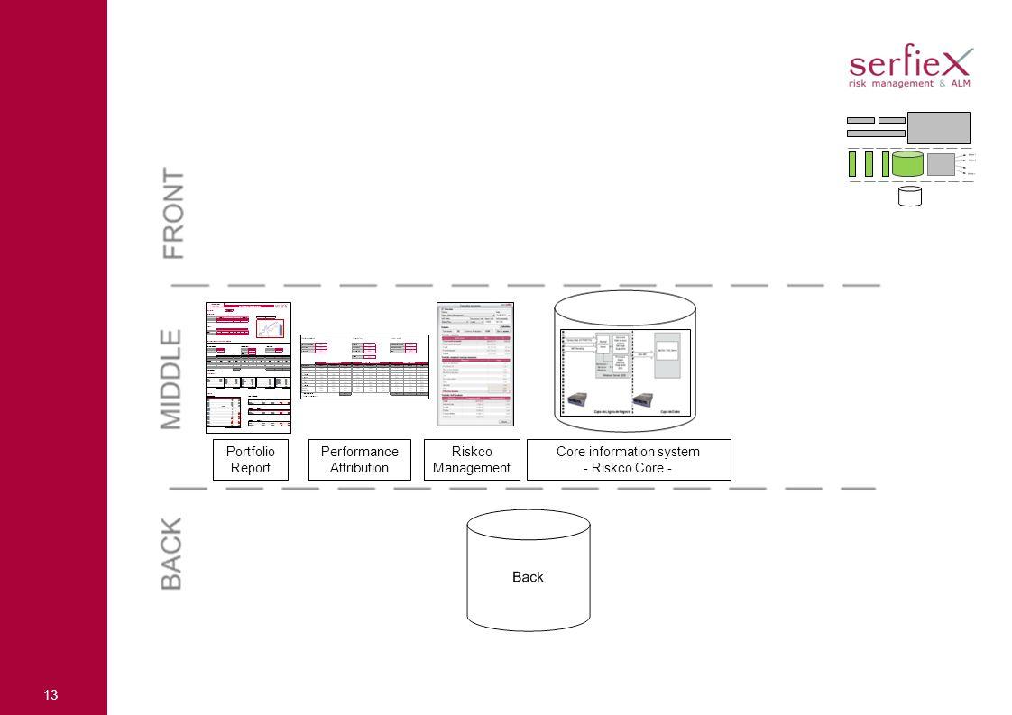 13 Performance Attribution Riskco Management Portfolio Report Core information system - Riskco Core -