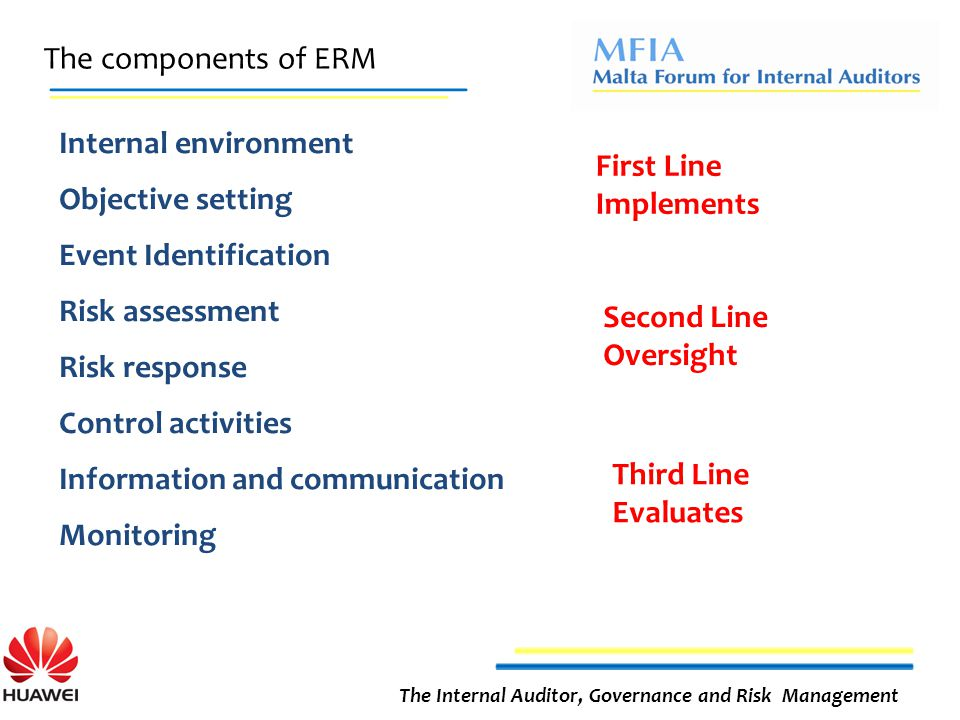 The components of ERM The Internal Auditor, Governance and Risk Management Internal environment Objective setting Event Identification Risk assessment Risk response Control activities Information and communication Monitoring First Line Implements Second Line Oversight Third Line Evaluates