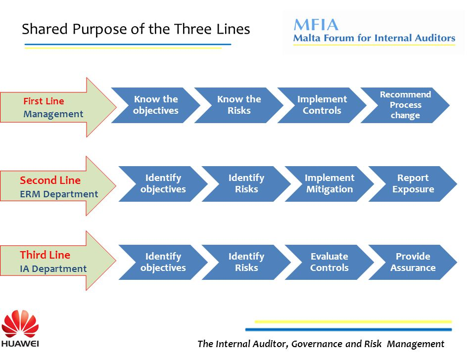 Shared Purpose of the Three Lines The Internal Auditor, Governance and Risk Management Know the objectives Know the Risks Implement Controls Recommend Process change Identify objectives Identify Risks Implement Mitigation Report Exposure Identify objectives Identify Risks Evaluate Controls Provide Assurance Second Line ERM Department First Line Management Third Line IA Department
