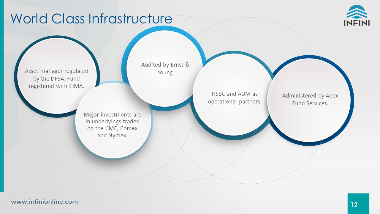 World Class Infrastructure 12 Asset manager regulated by the DFSA, Fund registered with CIMA.