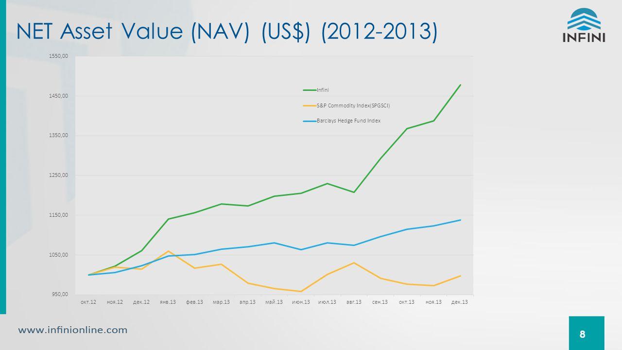 NET Asset Value (NAV) (US$) (2012-2013) 8