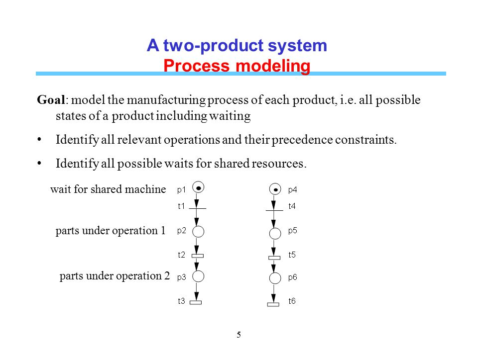 Ordinary Petri nets STATE MACHINES Each transition has exactly one input place and one output place.
