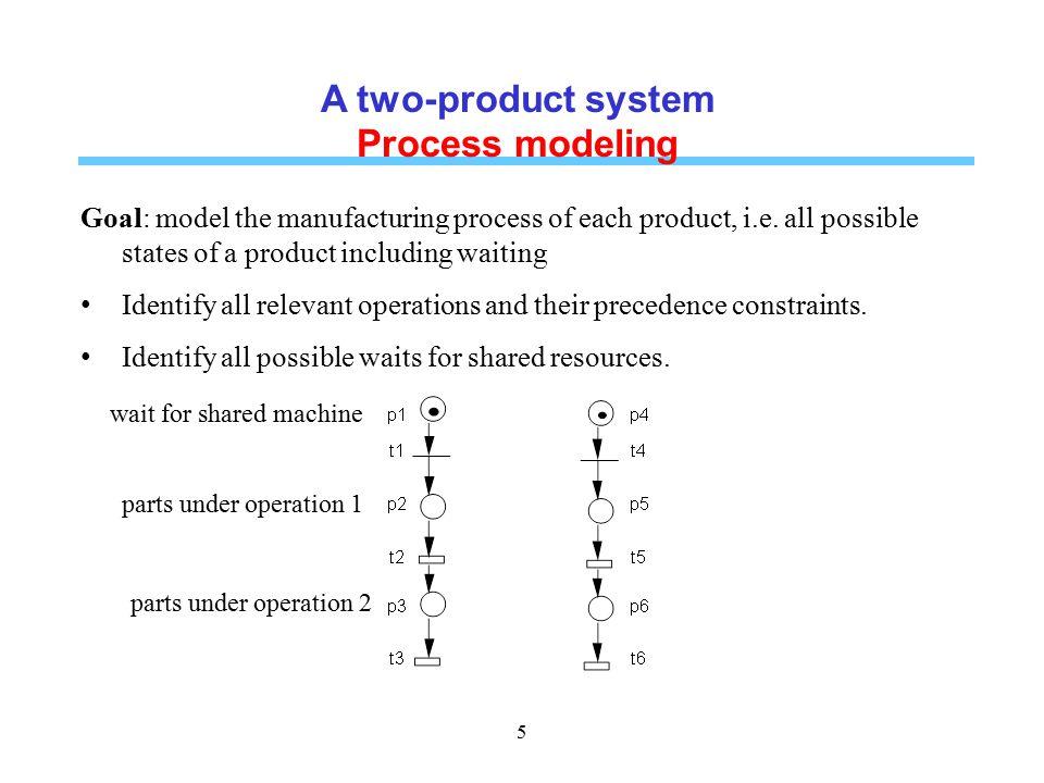 PN models of key characteristics 26 Shared resources: