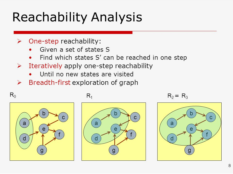 8 Reachability Analysis  One-step reachability: Given a set of states S Find which states S' can be reached in one step  Iteratively apply one-step reachability Until no new states are visited  Breadth-first exploration of graph e a d g b c f R0R0 R1R1 R2R2 e a d g b c f e a d g b c f = R 3