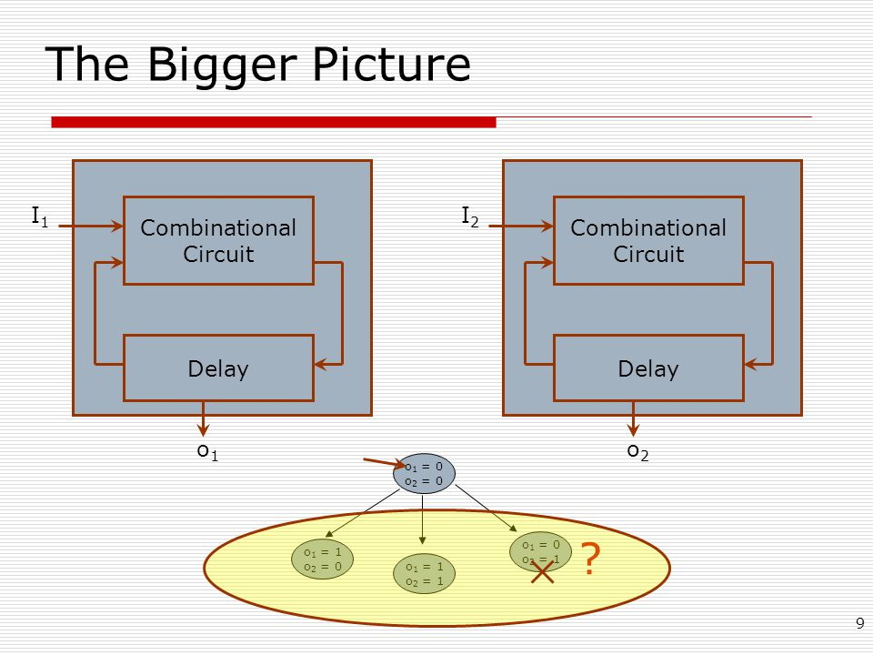 9 The Bigger Picture Combinational Circuit Delay o1o1 o 1 = 0 o 2 = 0 o 1 = 1 o 2 = 0 o 1 = 0 o 2 = 1 o 1 = 1 o 2 = 1 .