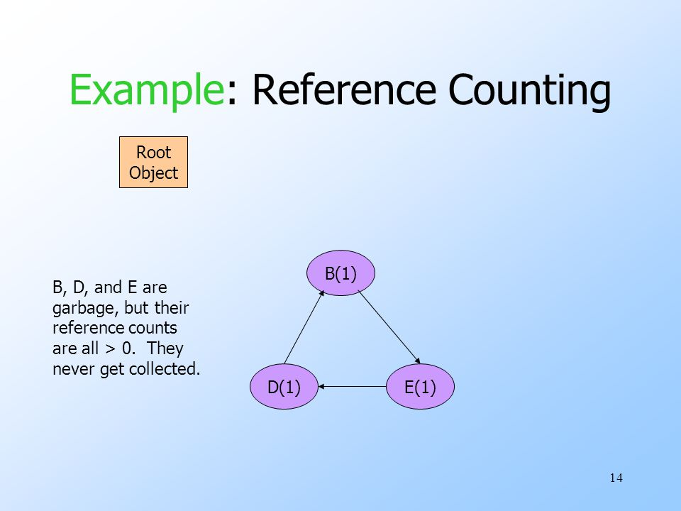 14 Example: Reference Counting Root Object E(1)D(1) B(1) B, D, and E are garbage, but their reference counts are all > 0.