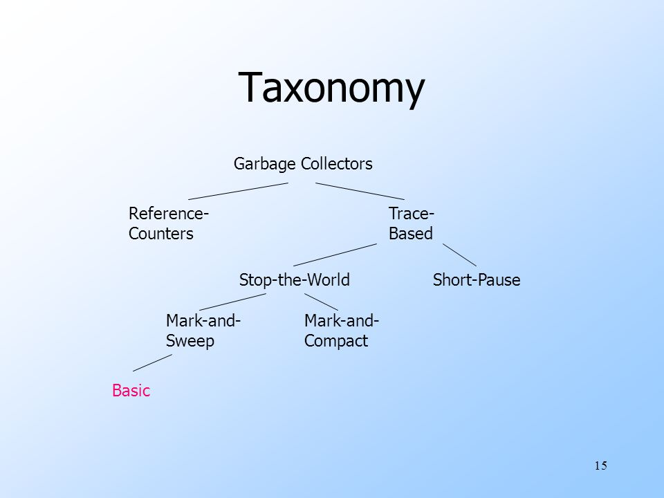 15 Taxonomy Garbage Collectors Reference- Counters Trace- Based Stop-the-WorldShort-Pause Mark-and- Sweep Mark-and- Compact Basic
