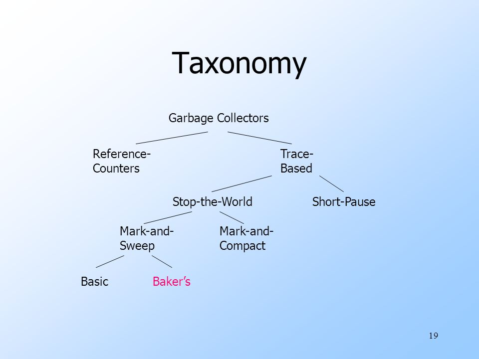 19 Taxonomy Garbage Collectors Reference- Counters Trace- Based Stop-the-WorldShort-Pause Mark-and- Sweep Mark-and- Compact BasicBaker's