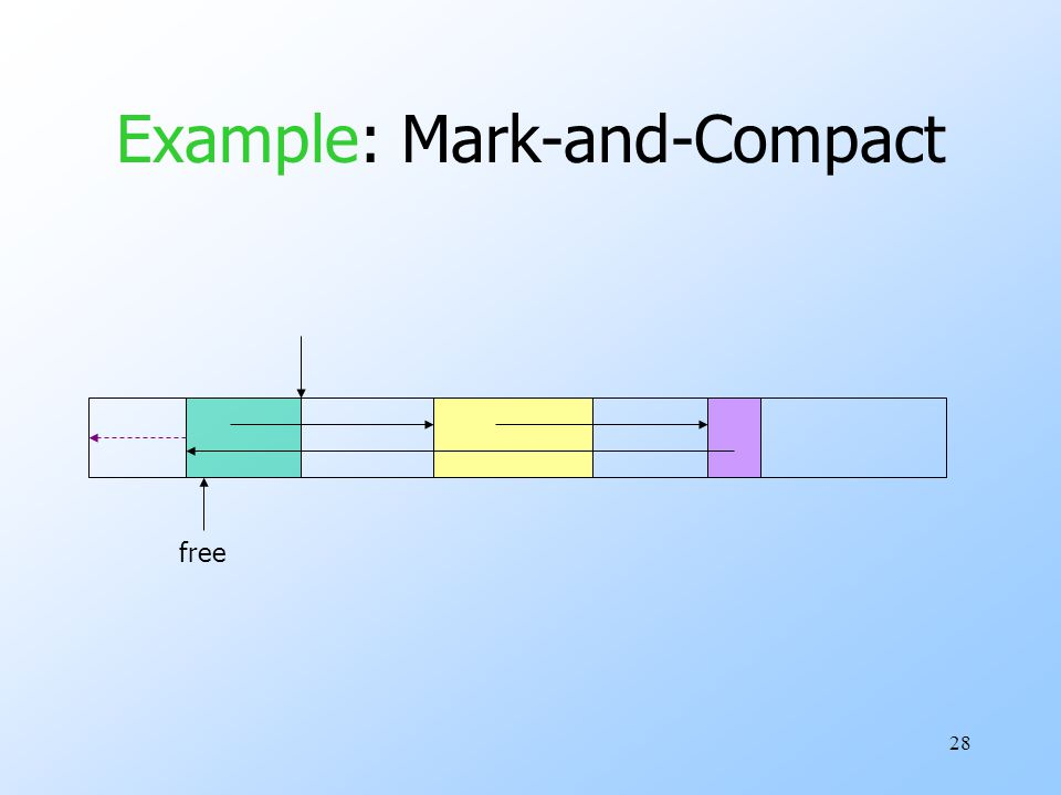 28 Example: Mark-and-Compact free