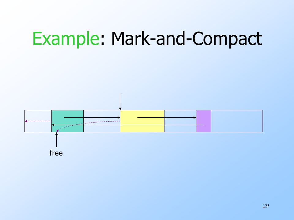 29 Example: Mark-and-Compact free