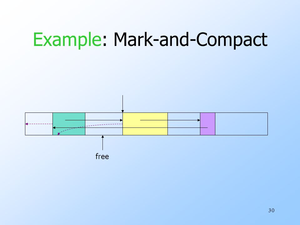 30 Example: Mark-and-Compact free