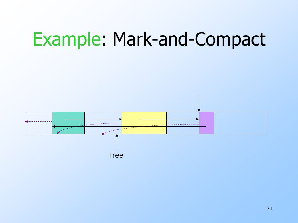 31 Example: Mark-and-Compact free