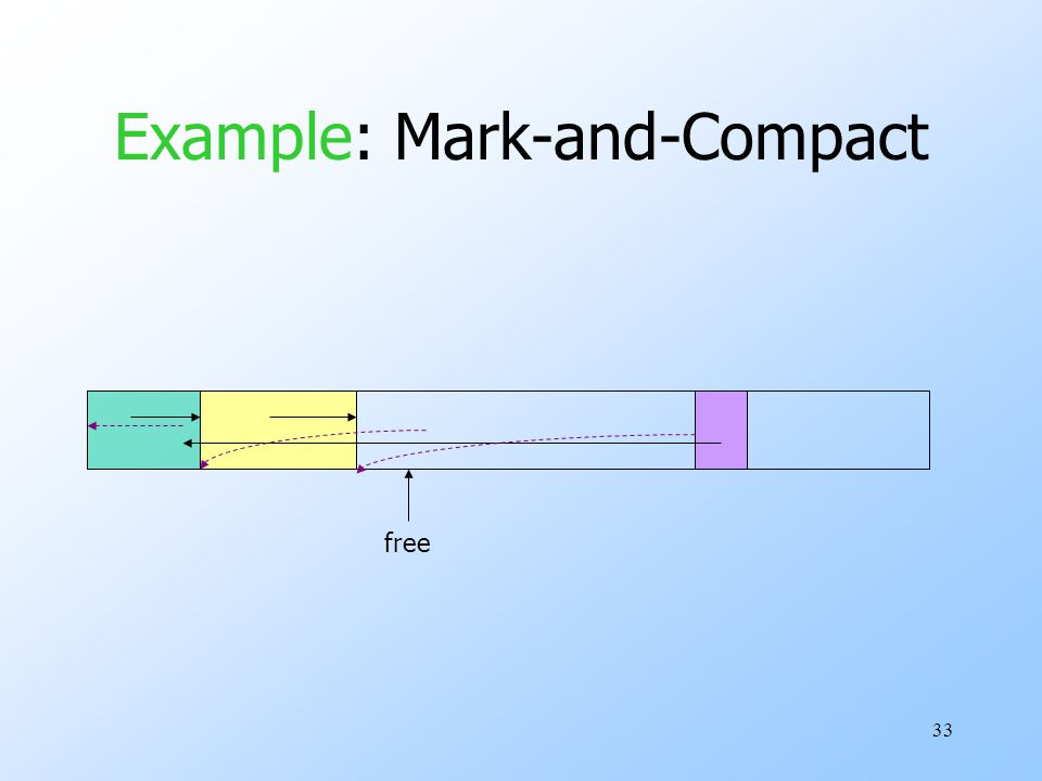 33 Example: Mark-and-Compact free
