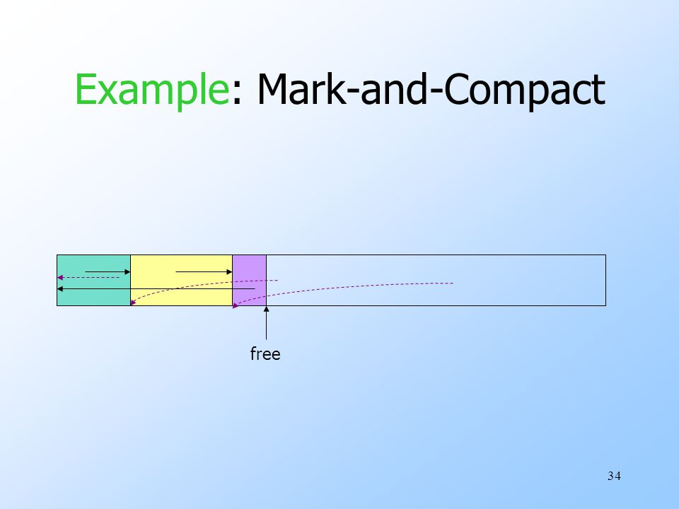34 Example: Mark-and-Compact free