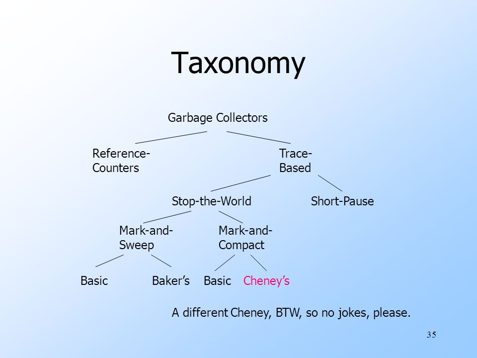 35 Taxonomy Garbage Collectors Reference- Counters Trace- Based Stop-the-WorldShort-Pause Mark-and- Sweep Mark-and- Compact BasicBaker'sBasicCheney's A different Cheney, BTW, so no jokes, please.