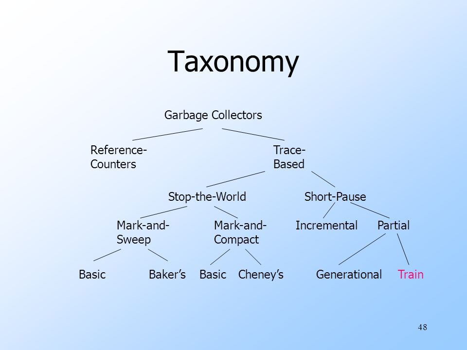 48 Taxonomy Garbage Collectors Reference- Counters Trace- Based Stop-the-WorldShort-Pause Mark-and- Sweep Mark-and- Compact BasicBaker'sBasicCheney's IncrementalPartial GenerationalTrain