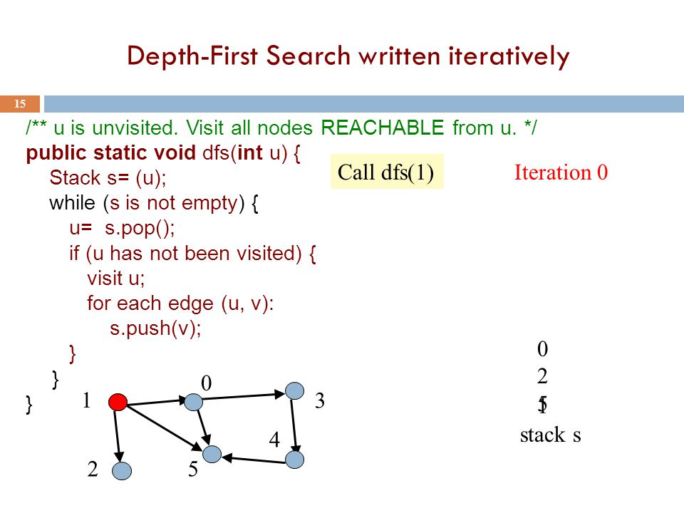 Depth-First Search written iteratively 15 /** u is unvisited. Visit all nodes REACHABLE from u. */ public static void dfs(int u) { Stack s= (u); while
