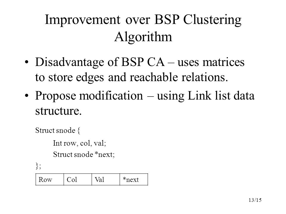 13/15 Improvement over BSP Clustering Algorithm Disadvantage of BSP CA – uses matrices to store edges and reachable relations.