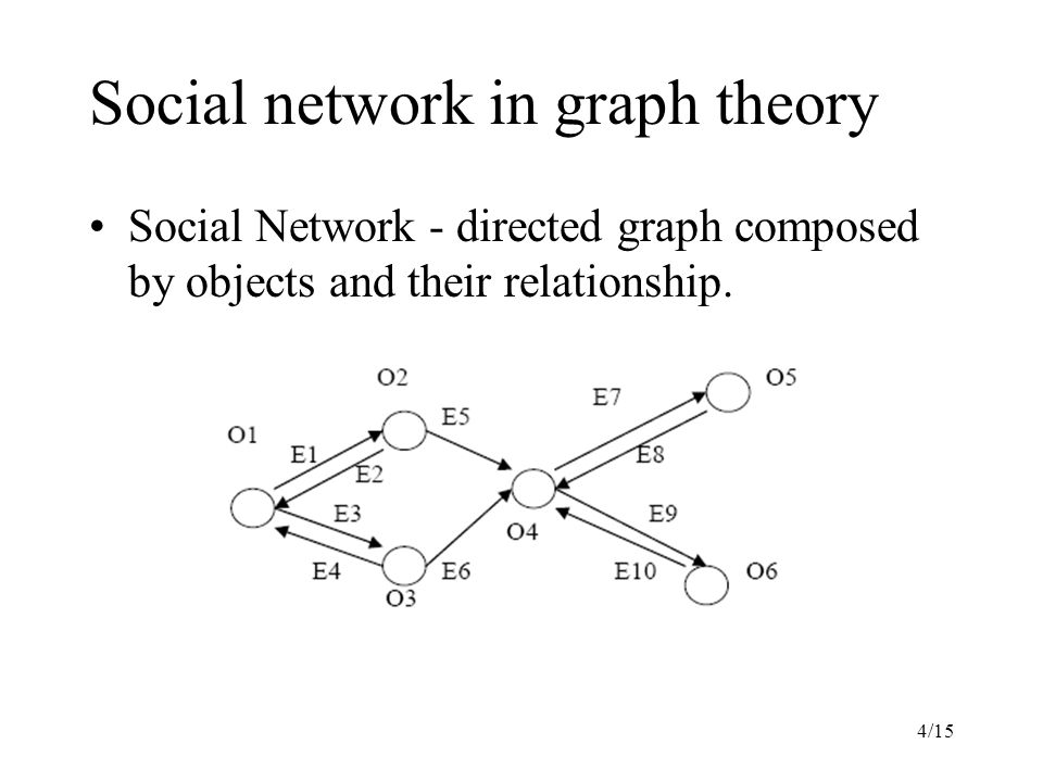 4/15 Social network in graph theory Social Network - directed graph composed by objects and their relationship.
