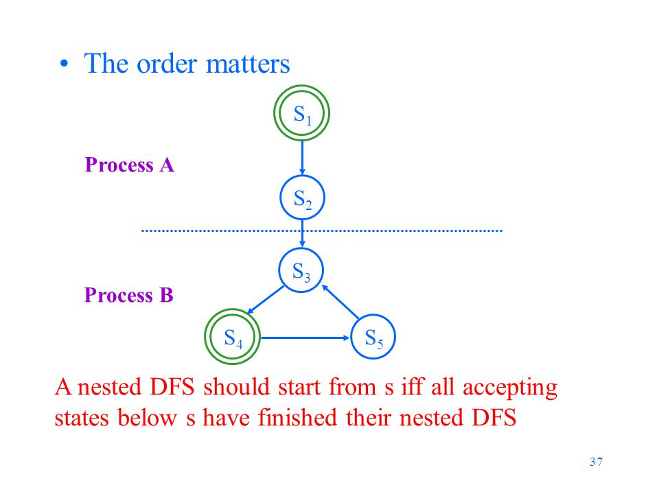 37 The order matters A nested DFS should start from s iff all accepting states below s have finished their nested DFS S3S3 S1S1 S5S5 S4S4 S2S2 Process A Process B