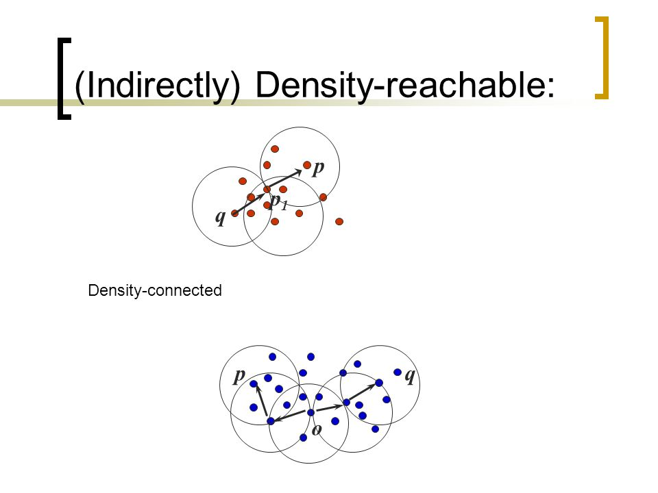 (Indirectly) Density-reachable: p q p1p1 pq o Density-connected