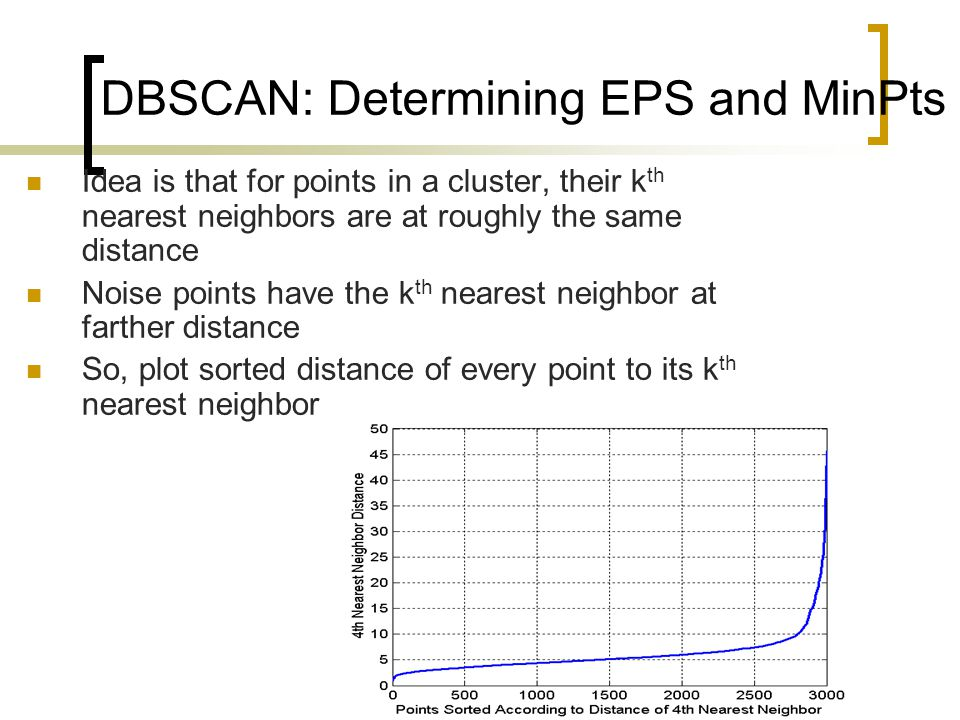 DBSCAN: Determining EPS and MinPts Idea is that for points in a cluster, their k th nearest neighbors are at roughly the same distance Noise points have the k th nearest neighbor at farther distance So, plot sorted distance of every point to its k th nearest neighbor