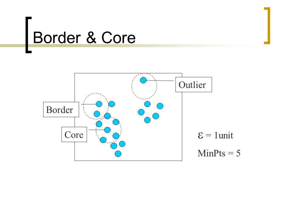 Border & Core Core Border Outlier  = 1unit MinPts = 5