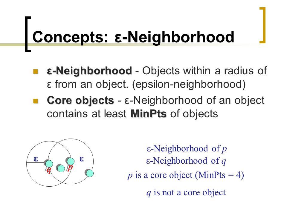 Concepts: ε-Neighborhood ε-Neighborhood ε-Neighborhood - Objects within a radius of ε from an object.