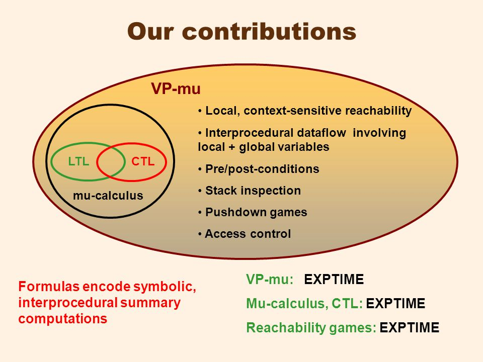 Our contributions LTL CTL mu-calculus VP-mu VP-mu: EXPTIME Mu-calculus, CTL: EXPTIME Reachability games: EXPTIME Local, context-sensitive reachability Interprocedural dataflow involving local + global variables Pre/post-conditions Stack inspection Pushdown games Access control Formulas encode symbolic, interprocedural summary computations