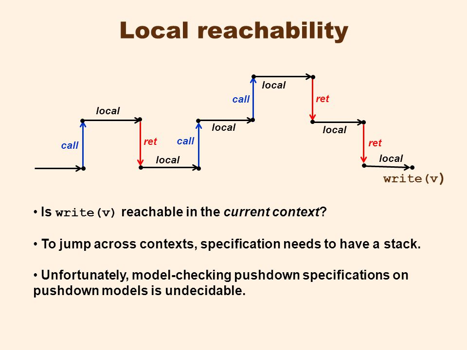 Local reachability call ret local write(v ) Is write(v) reachable in the current context.