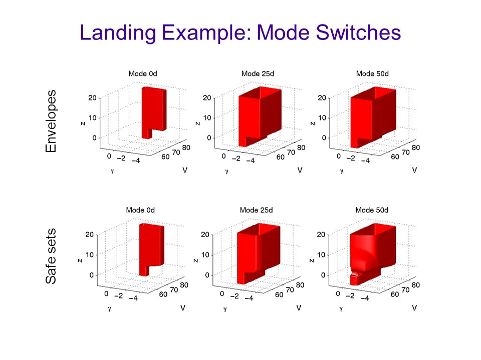 Landing Example: Mode Switches Envelopes Safe sets
