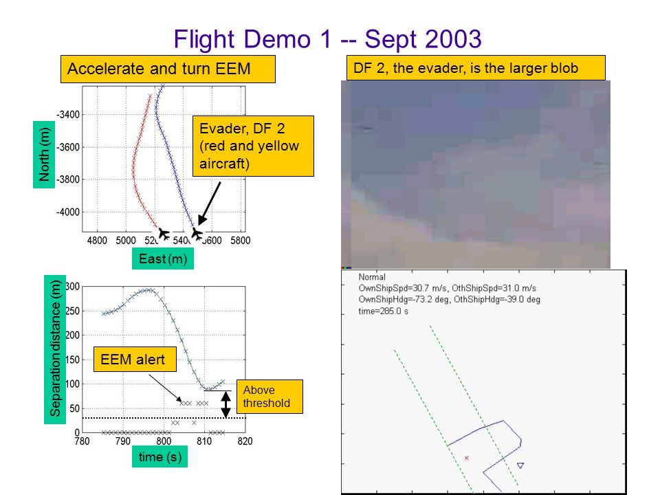 EEM alert Separation distance (m) North (m) East (m) time (s) Above threshold Accelerate and turn EEM Put video here Evader, DF 2 (red and yellow aircraft) DF 2, the evader, is the larger blob Flight Demo 1 -- Sept 2003
