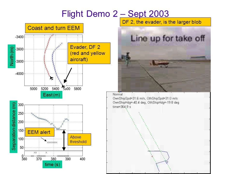 EEM alert Separation distance (m) North (m) East (m) time (s) Above threshold Put video here Coast and turn EEM Evader, DF 2 (red and yellow aircraft) DF 2, the evader, is the larger blob Flight Demo 2 – Sept 2003