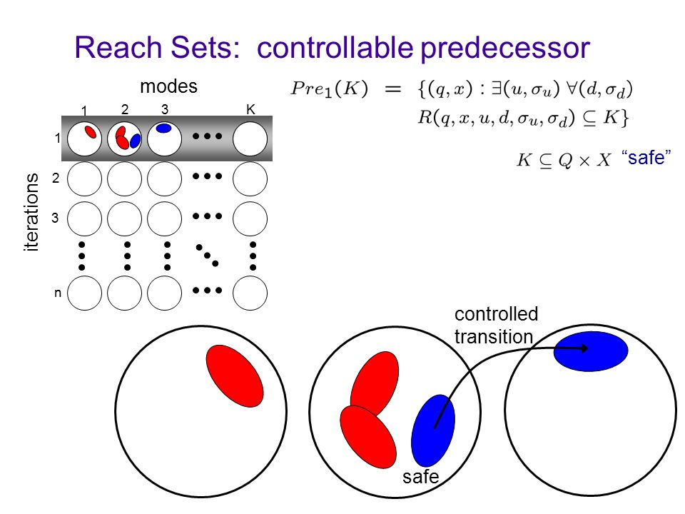 Reach Sets: controllable predecessor 1 23K modes 1 2 3 n iterations safe controlled transition safe