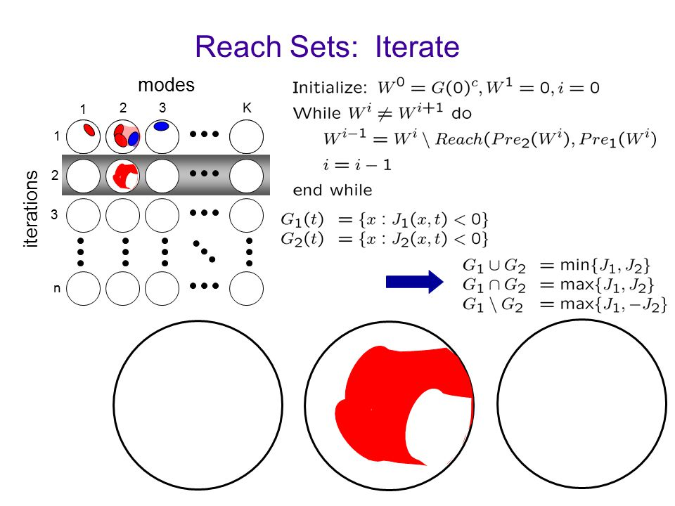 Reach Sets: Iterate 1 23K modes 1 2 3 n iterations