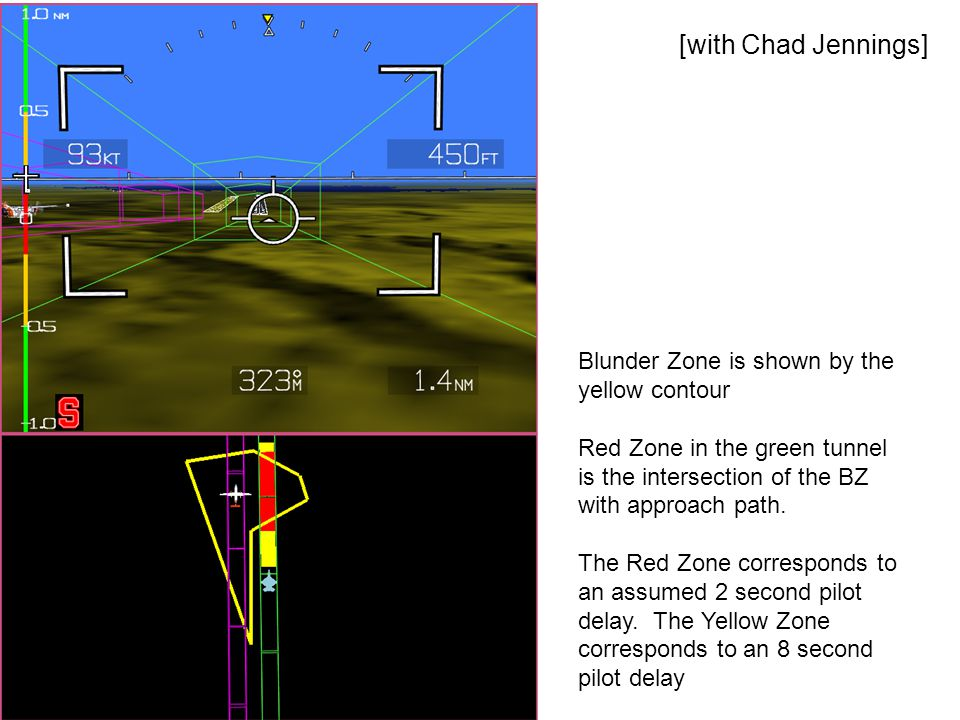 Blunder Zone is shown by the yellow contour Red Zone in the green tunnel is the intersection of the BZ with approach path.
