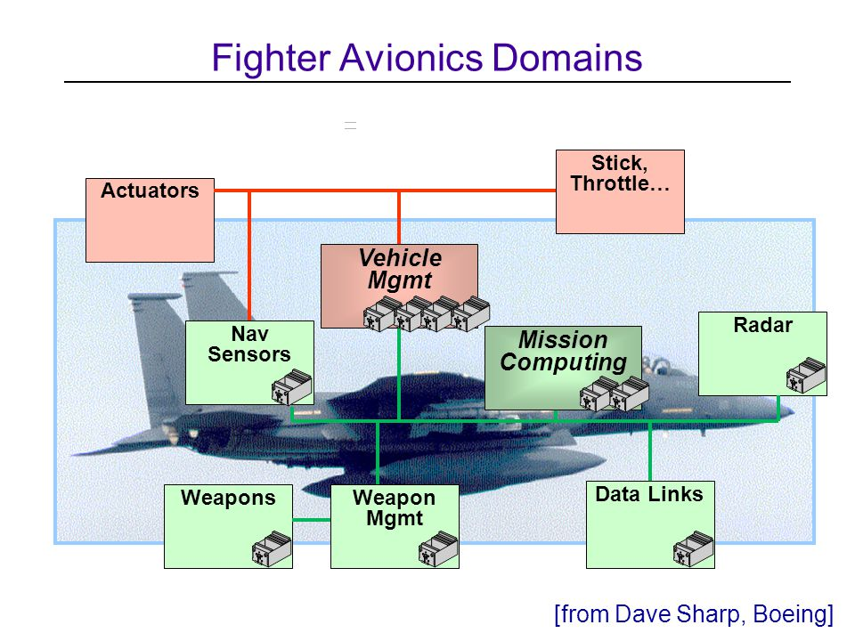 Fighter Avionics Domains Radar Weapons Nav Sensors Weapon Mgmt Data Links Stick, Throttle… Actuators Mission Computing Vehicle Mgmt [from Dave Sharp, Boeing]