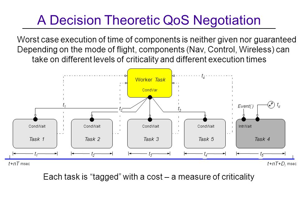 A Decision Theoretic QoS Negotiation Each task is tagged with a cost – a measure of criticality Worst case execution of time of components is neither given nor guaranteed Depending on the mode of flight, components (Nav, Control, Wireless) can take on different levels of criticality and different execution times