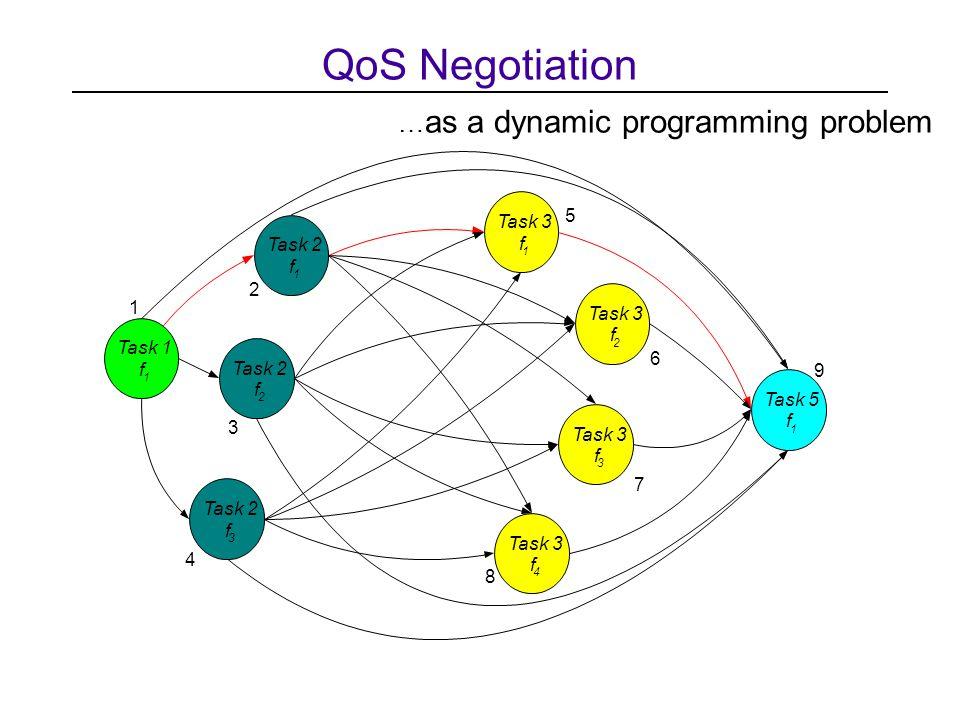 QoS Negotiation Task 1 f 1 Task 2 f 1 f 2 f 3 Task 3 f 1 f 2 f 3 f 4 Task 5 f 1 1 2 3 4 5 6 7 8 9 … as a dynamic programming problem