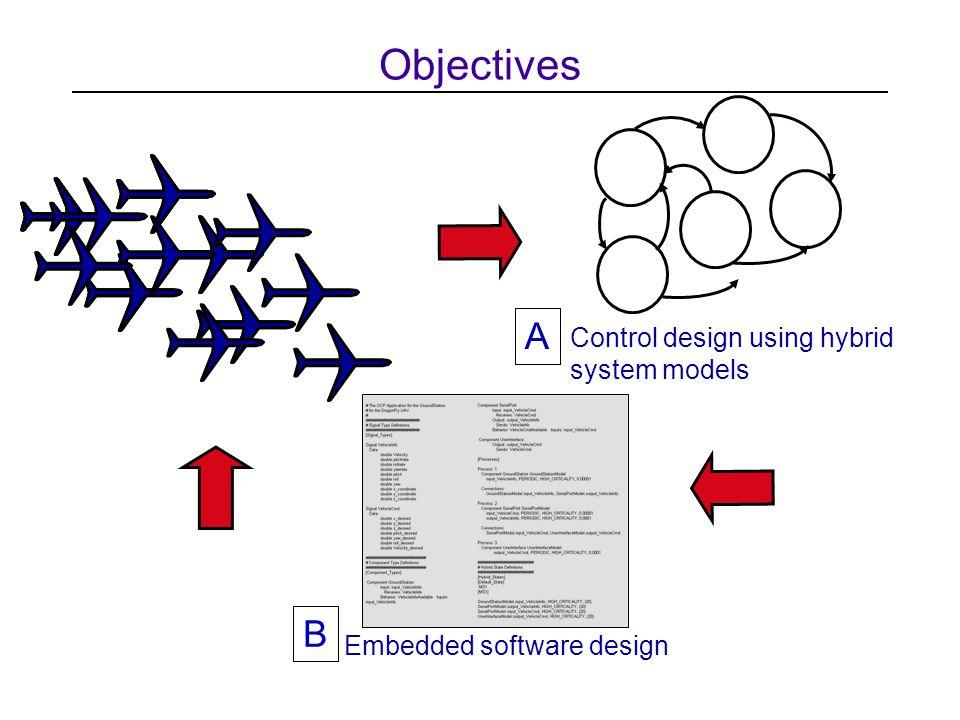 Objectives Embedded software design Control design using hybrid system models A B