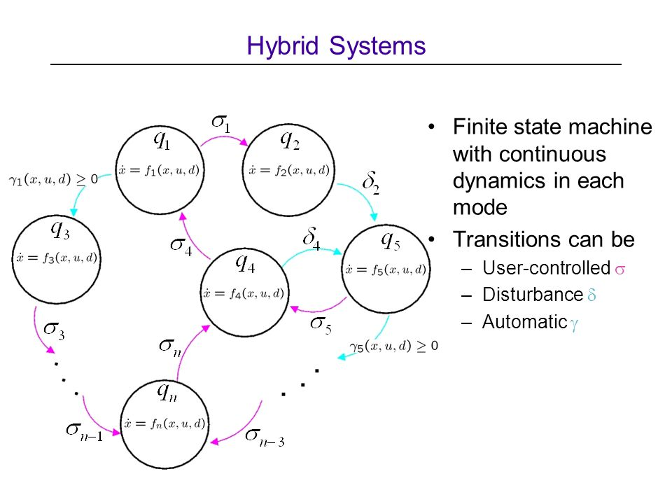 Finite state machine with continuous dynamics in each mode Transitions can be –User-controlled  –Disturbance  –Automatic  Hybrid Systems