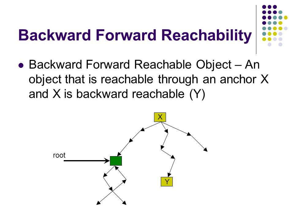 Backward Forward Reachability Backward Forward Reachable Object – An object that is reachable through an anchor X and X is backward reachable (Y) X Y root