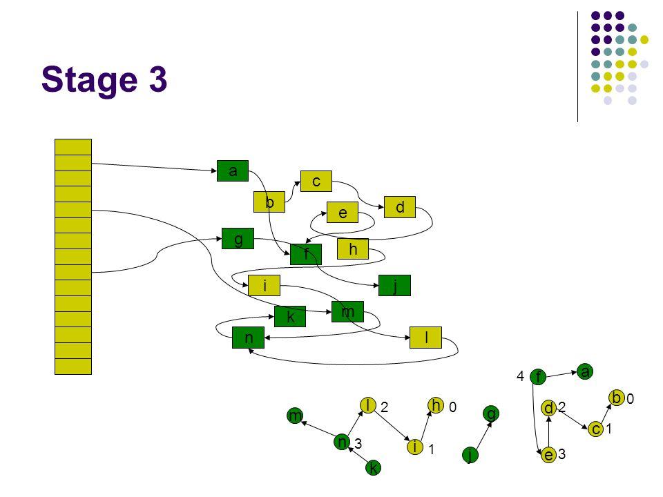 Stage 3 a c g i b f e n k d h l j m a b c d e f g j h i l n k m 0 1 2 3 4 0 1 2 3