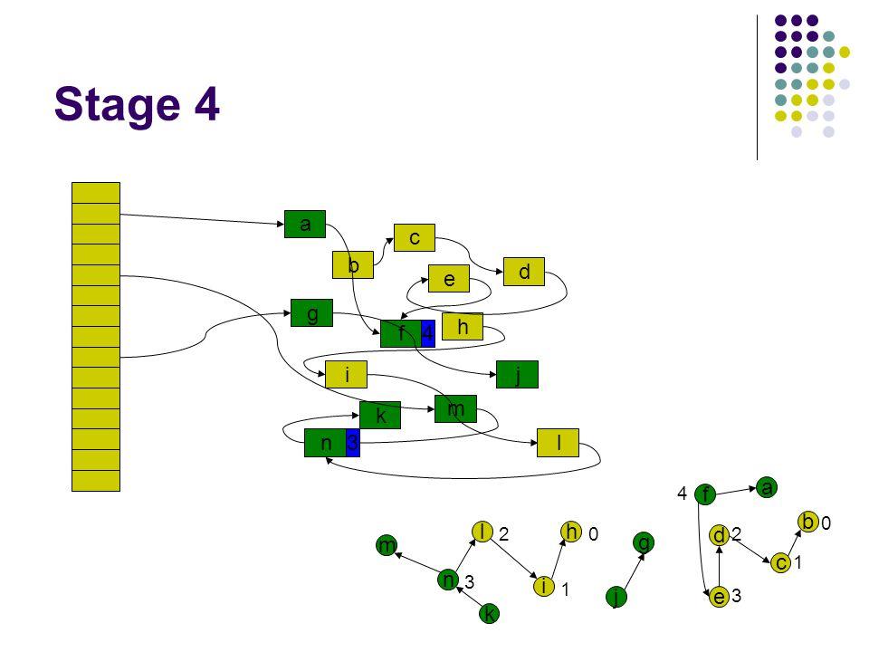 Stage 4 a c g i b f e n k d h l j m a b c d e f g j h i l n k m 0 1 2 3 4 0 1 2 3 4 3