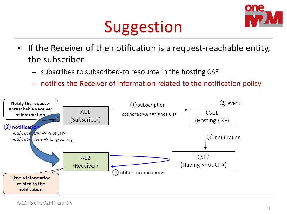 Suggestion If the Receiver of the notification is a request-reachable entity, the subscriber – subscribes to subscribed-to resource in the hosting CSE – notifies the Receiver of information related to the notification policy © 2013 oneM2M Partners 6 ② notification notificationURI => notificationType => long-polling AE1 (Subscriber) CSE1 (Hosting CSE) ① subscription notificationURI => ③ event ④ notification AE2 (Receiver) CSE2 (Having ) ⑤ obtain notifications I know information related to the notification.