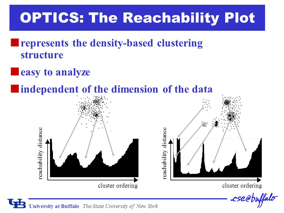 University at BuffaloThe State University of New York OPTICS: The Reachability Plot represents the density-based clustering structure easy to analyze