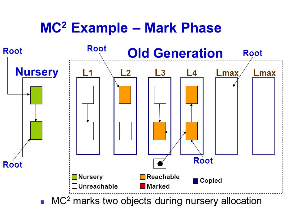 MC 2 Example – Mark Phase MC 2 marks two objects during nursery allocation Old Generation Nursery L1L1 L2L2 L3L3 L4L4 Root L max Root Nursery Unreachable Reachable Marked Copied