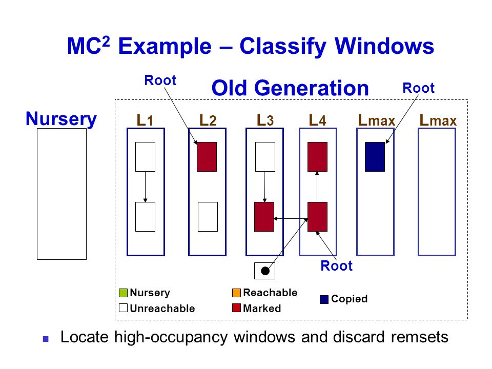 MC 2 Example – Classify Windows Old Generation Nursery L1L1 L2L2 L3L3 L4L4 Root L max Root Locate high-occupancy windows and discard remsets Nursery Unreachable Reachable Marked Copied