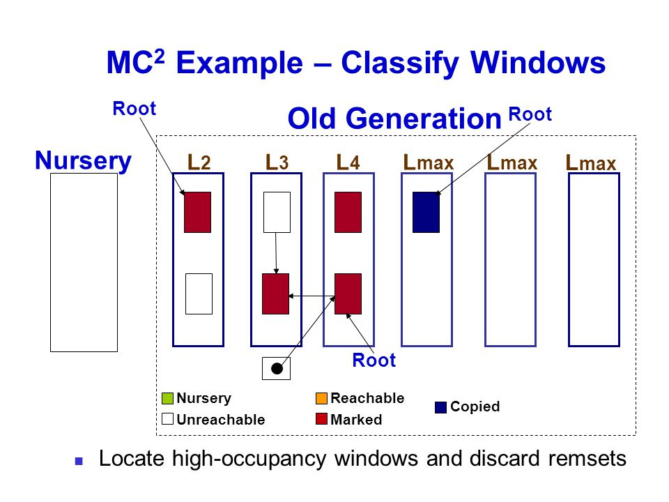 MC 2 Example – Classify Windows Old Generation Nursery L2L2 L3L3 L4L4 Root L max Root L max Locate high-occupancy windows and discard remsets Nursery Unreachable Reachable Marked Copied